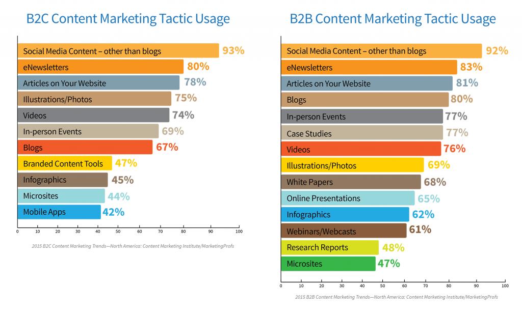 B2B-B2C-Content-Tactic-Usage
