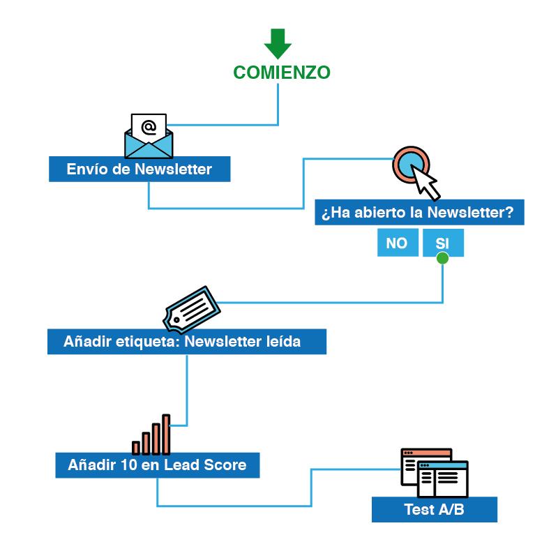 Email marketing y CRM - Workflow A/B test