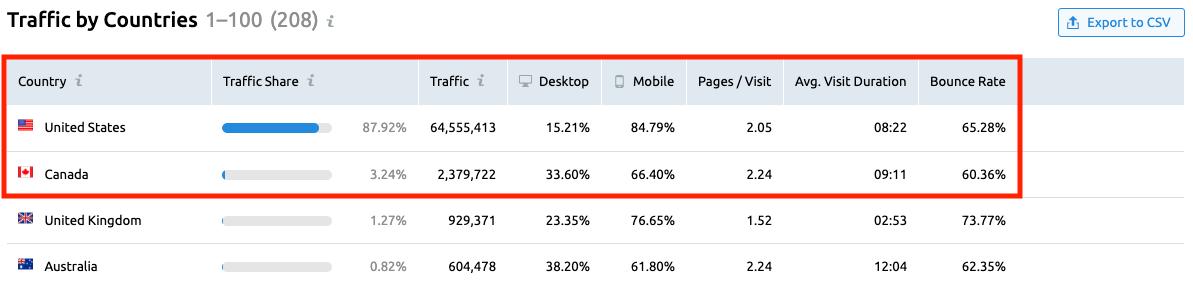 Analyzing Other Websites' Traffic with SEMrush . Image 6