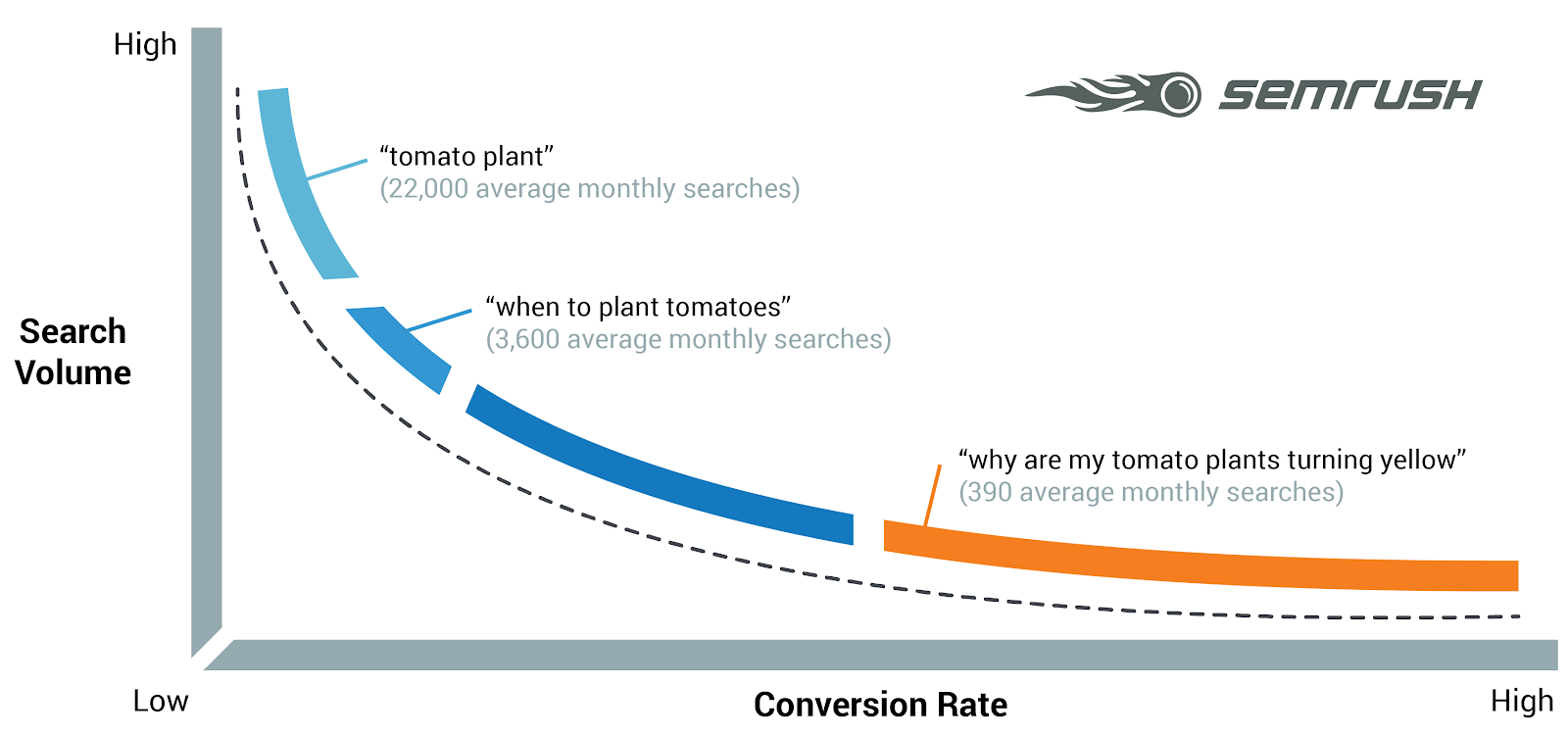 SEMrush long-tail keyword illustration