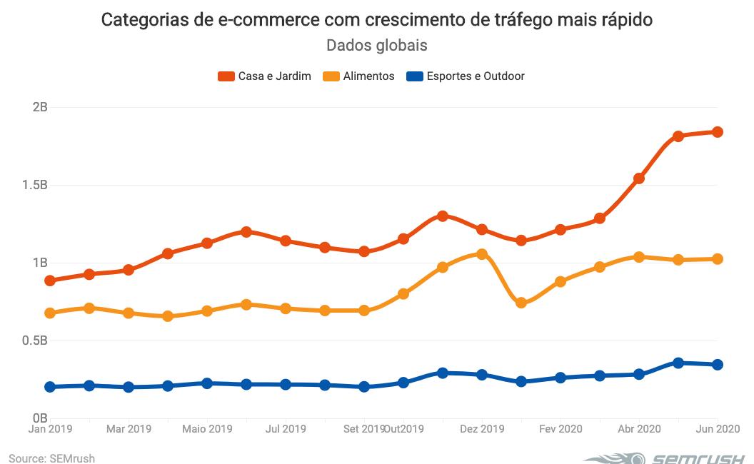 E-commerces com maior crescimento