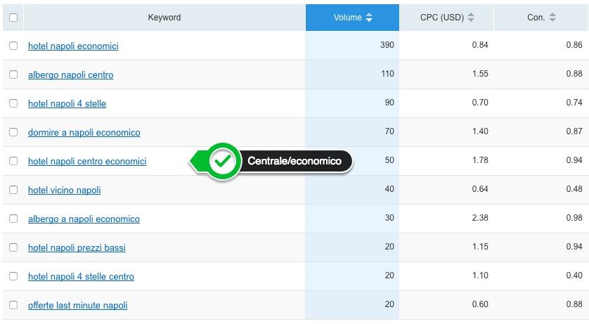 Strumenti SEO per il web writing: puoi analizzare le correlate