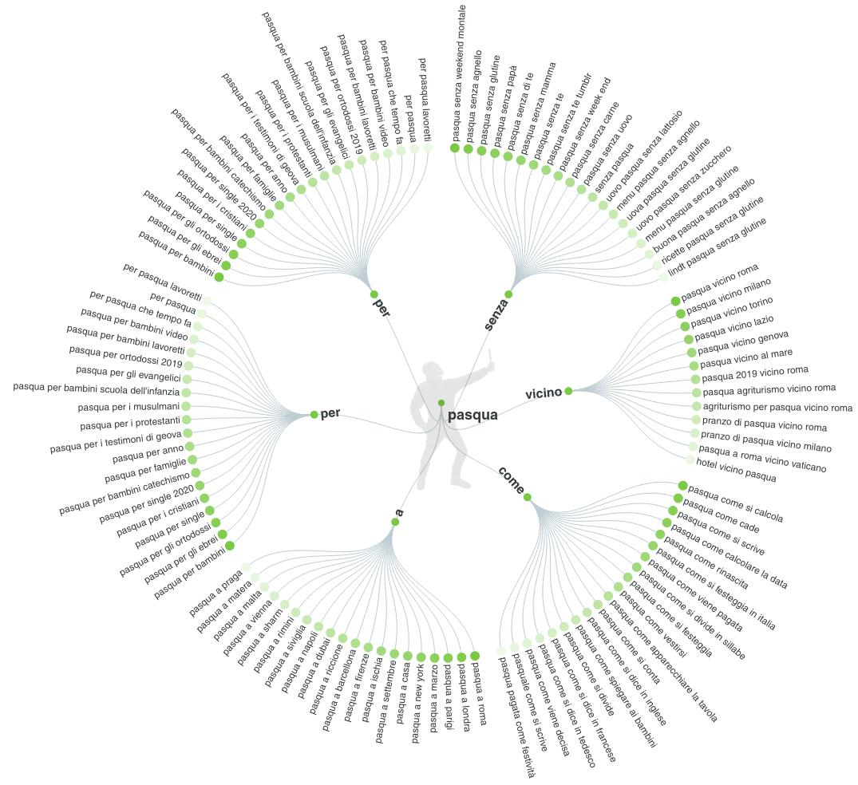 come ottenere parole chiave con il tool per la keyword research answer the public
