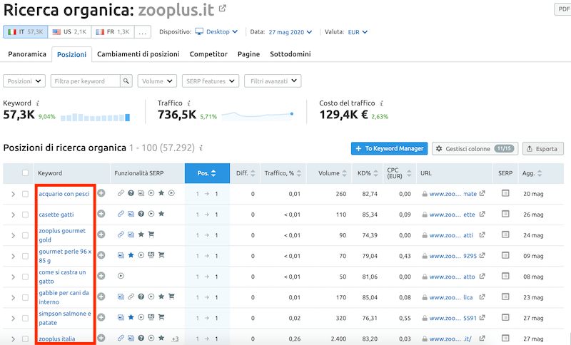 scelta delle seo keywords