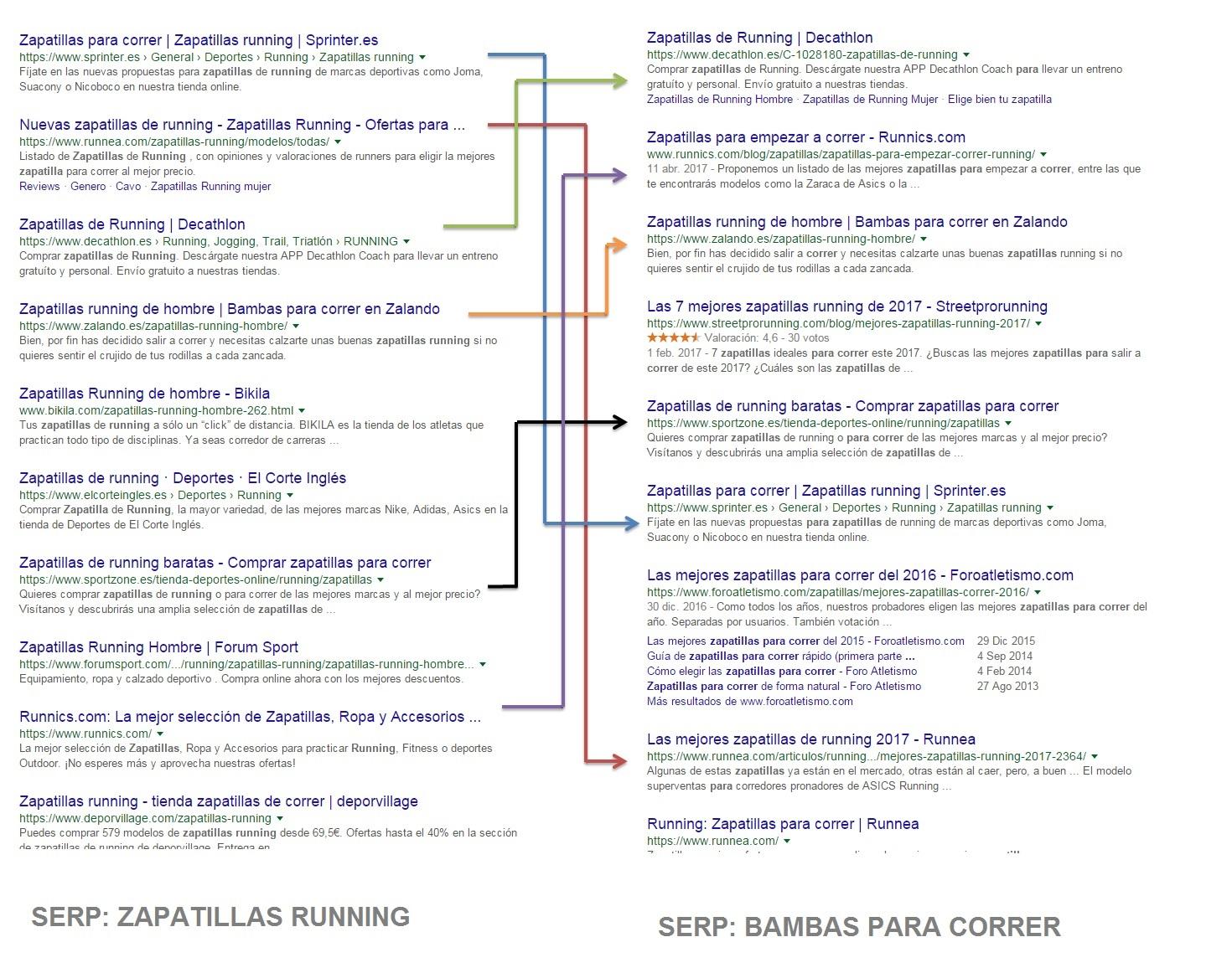 SERP de google con search intends parecidos