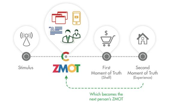 """Nuevo modelo mental. """"ZMOT, Ganando el momento de la verdad"""""""