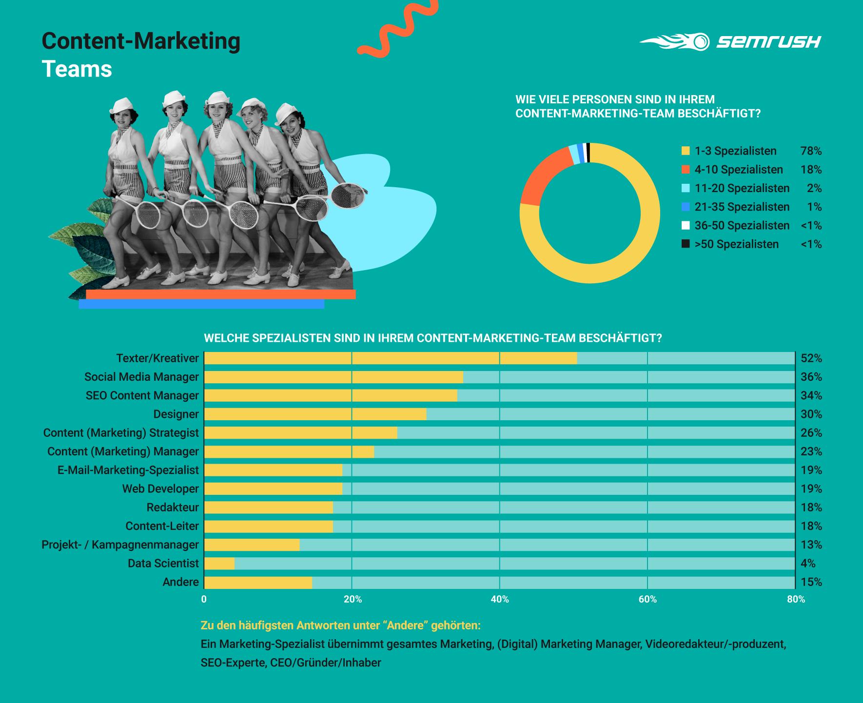 Content-Marketing-Teams
