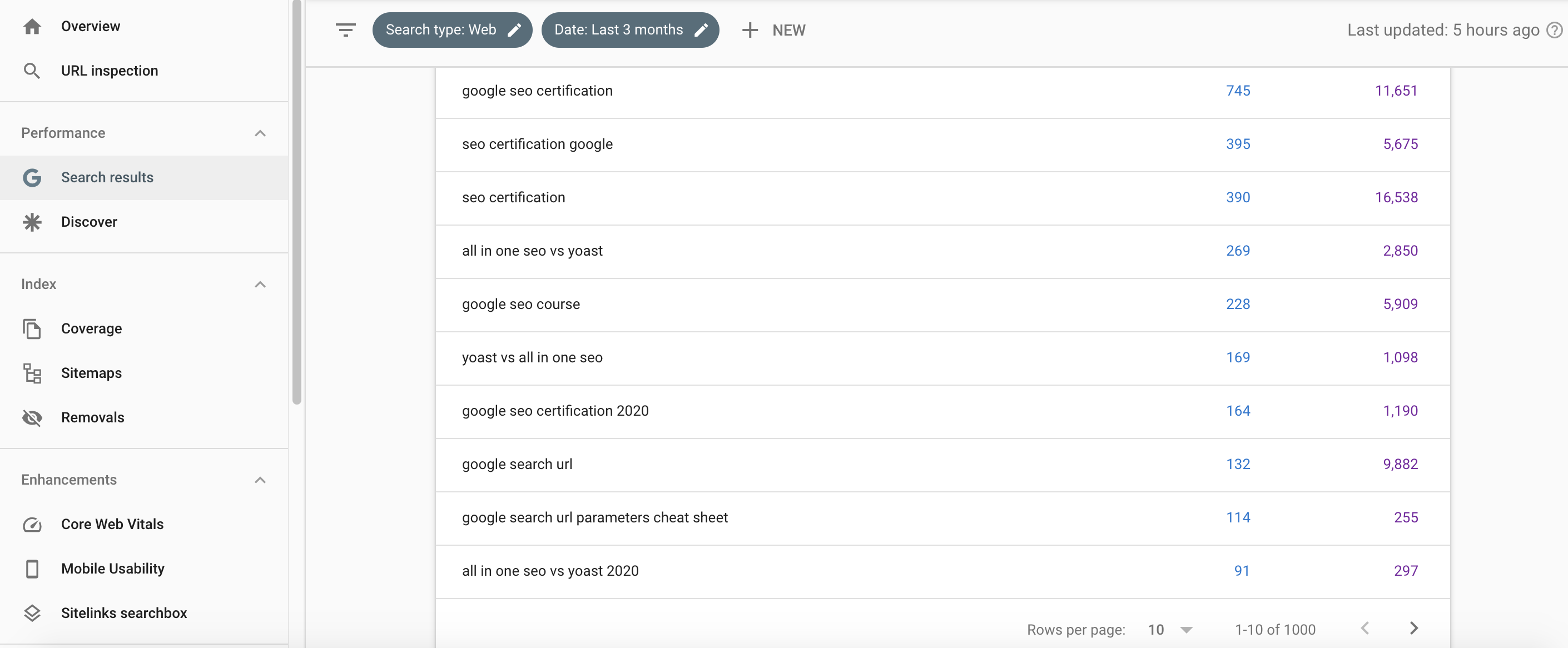 Google Search Console Keywords