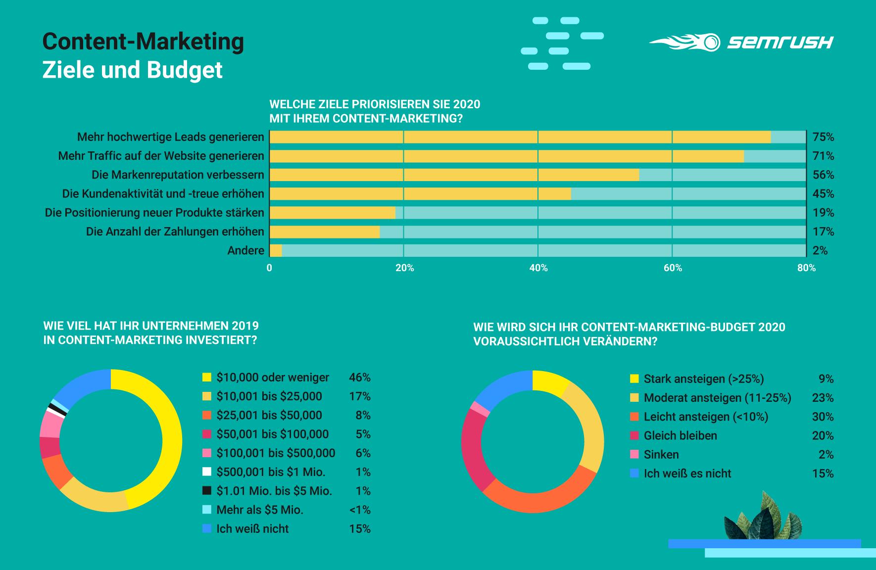 Content-Marketing: Ziele und Budget