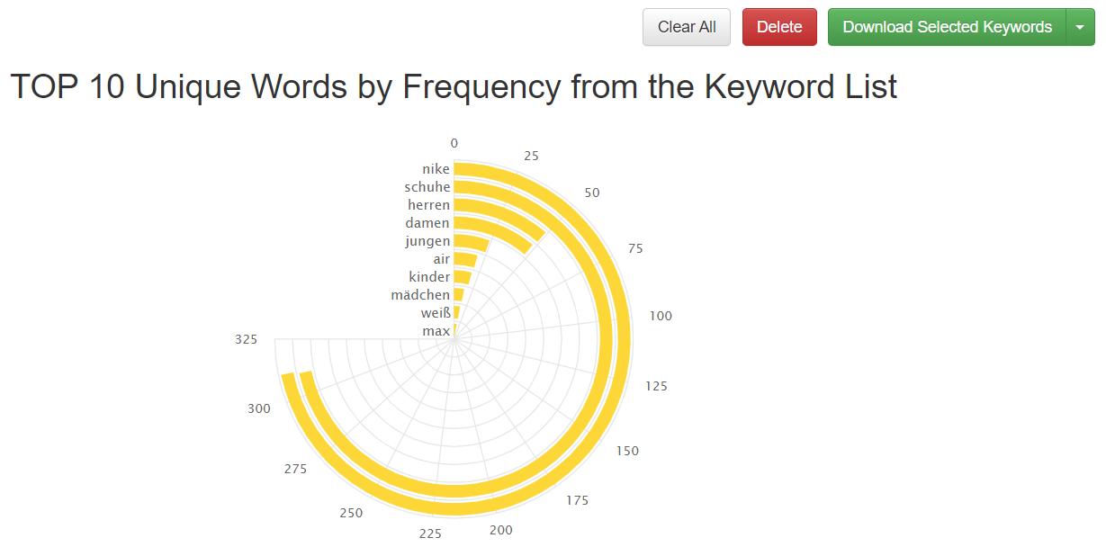 Keyword Tool Dominator: Häufigkeiten