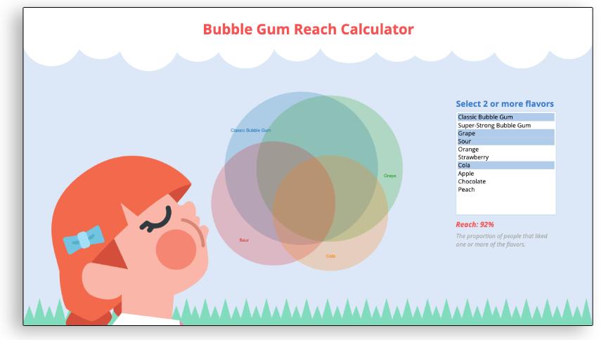Visualización de datos - Bubble gum