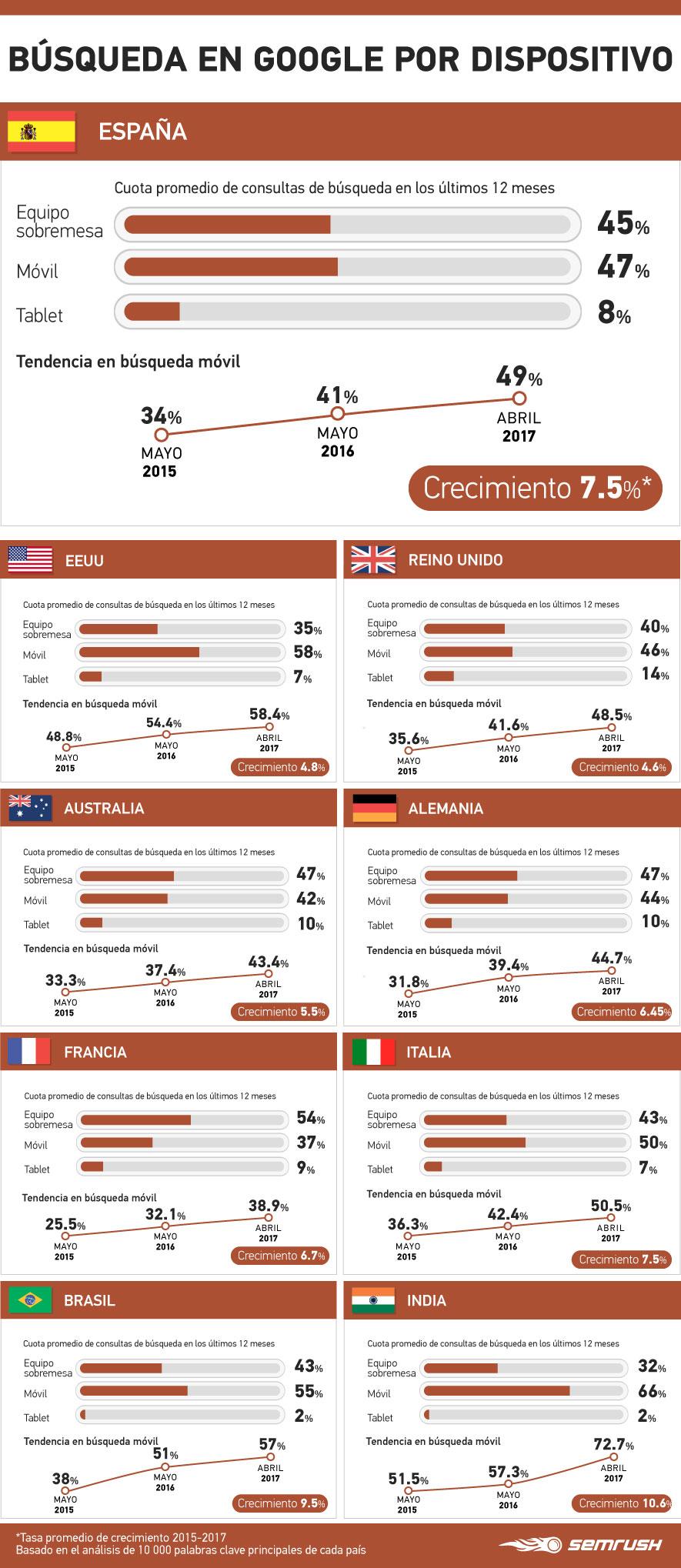 Datos de SEO móvil por países - Infografía