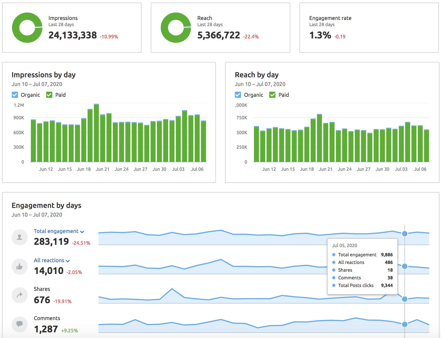 Subdomain Traffic Analysis and Social Media: SEMrush Tool Updates [June 2020]. Image 6