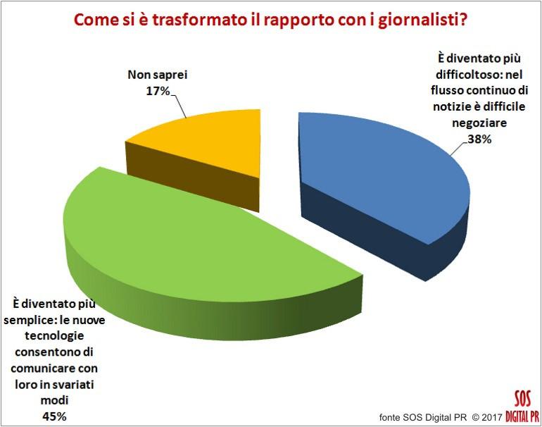 Il rapporto con i giornalisti degli addetti alle PR italiani