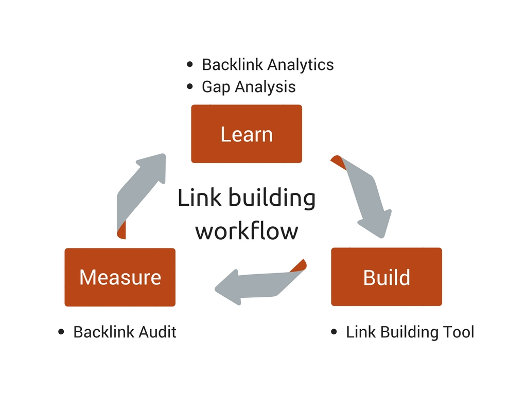 SEMrush link building workflow