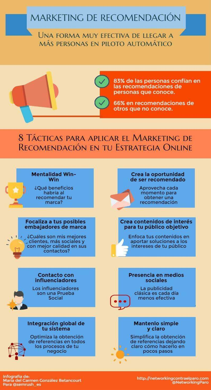 Marketing de recomendación - Infografía