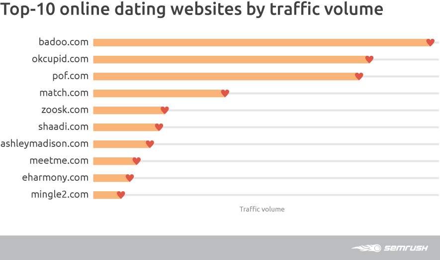 Top Dating Websites by Traffic Volume