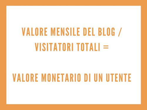 Calcolare il ROI: il valore monetario di un lettore del blog