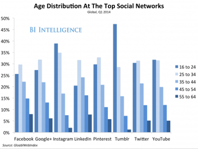 social media research demographics