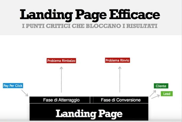 Webinar formativo con Luca Orlandini su Strategie PPC che vincono