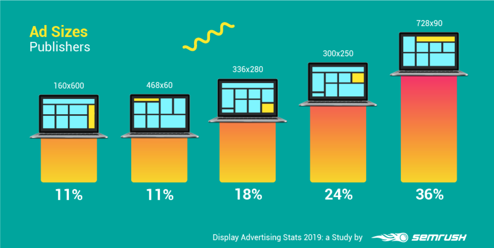Display Advertising Stats 2019 by SEMrush