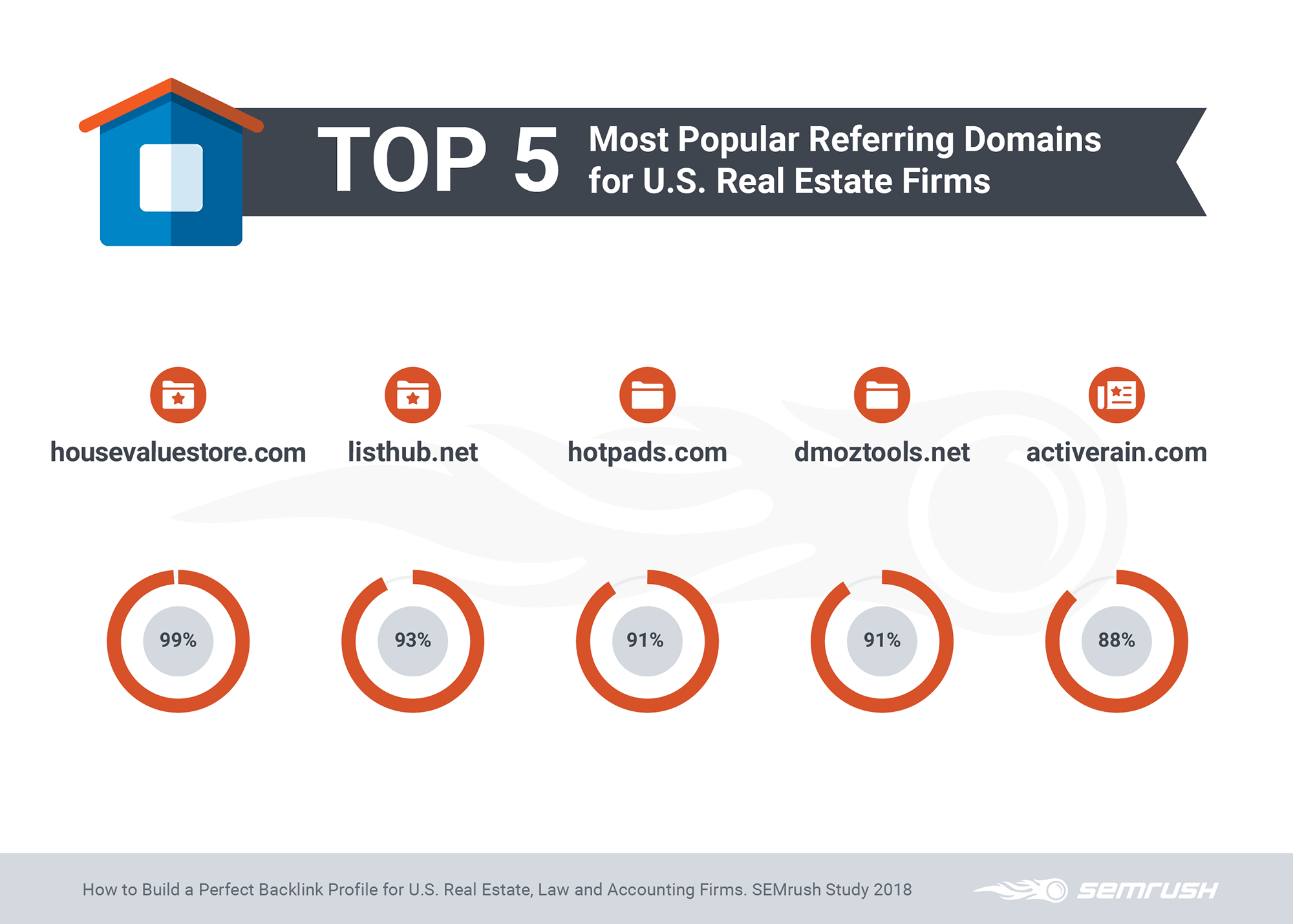 Top 5 Most Popular Referring Domains for Real Estate Firms