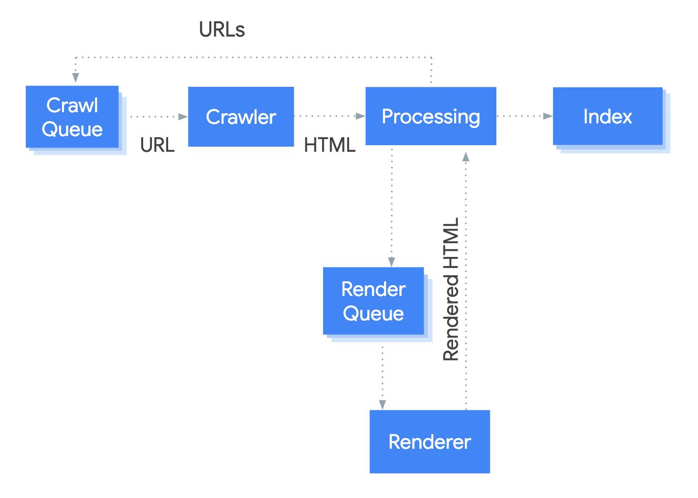 how googlebot crawls javascript
