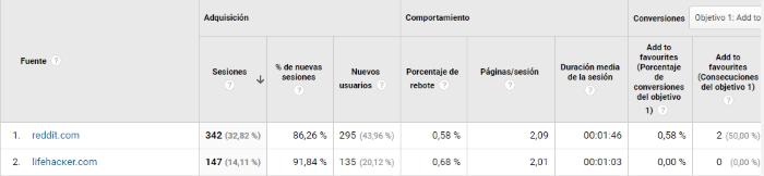 Filas del informe de visitas Analytics sospechosas de ser Spam