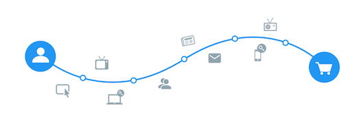 Le diverse fasi del customer journey lungo il funnel di conversione