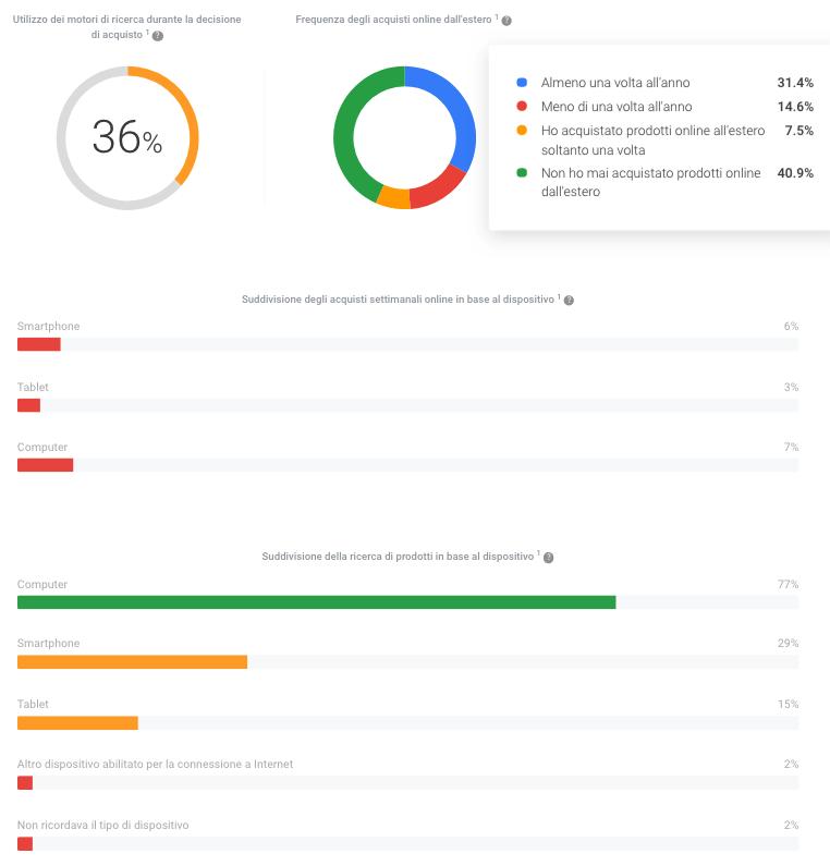 insights sul mercato analizzato