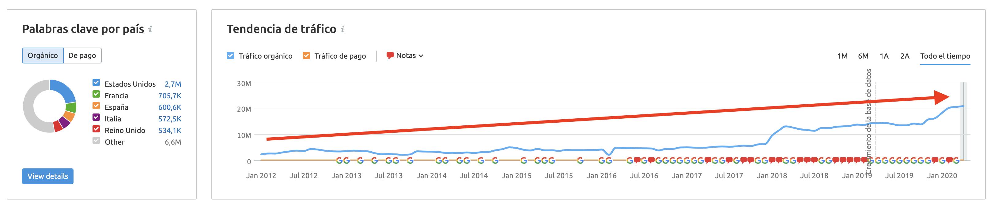 Ranking de SEO de SEMrush - Tráfico de pornhub.com