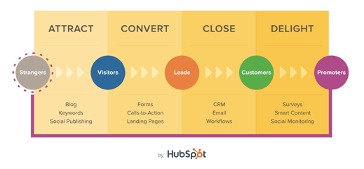 Aumentare le visite del tuo sito con l'inbound marketing