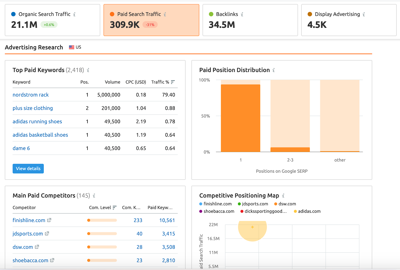 Semrush Paid Search Traffic