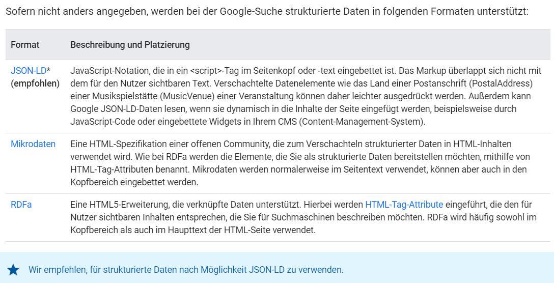 Google über Markup
