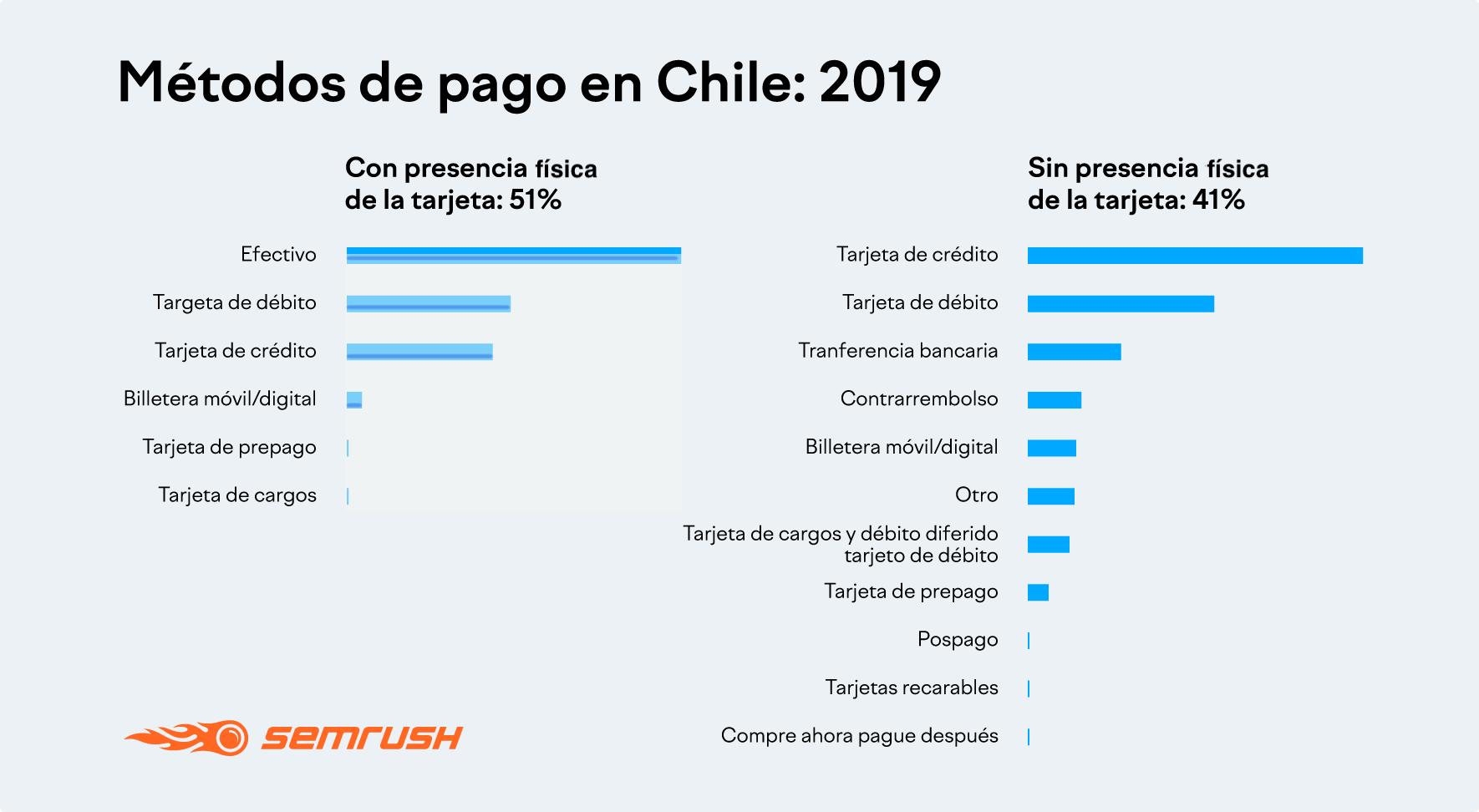 Métodos de pago en Chile