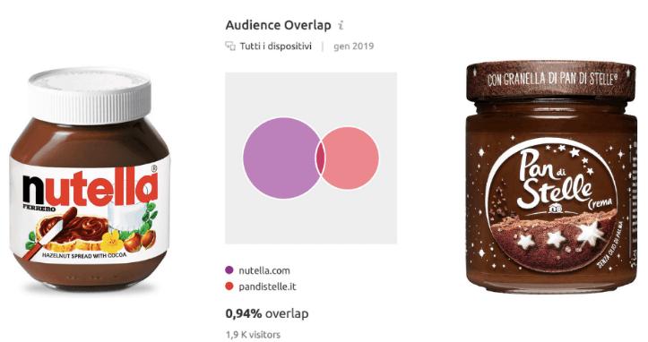 Audience Overlap per la ricerca competitiva