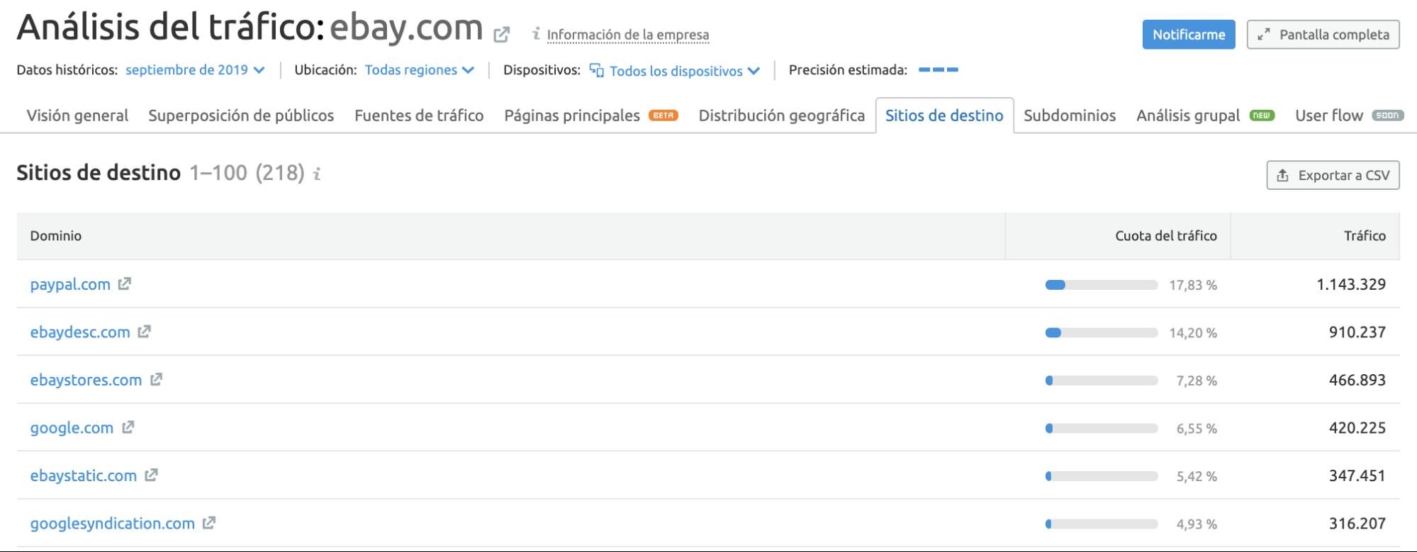 SEMrush Traffic Analytics - Sitios de destino
