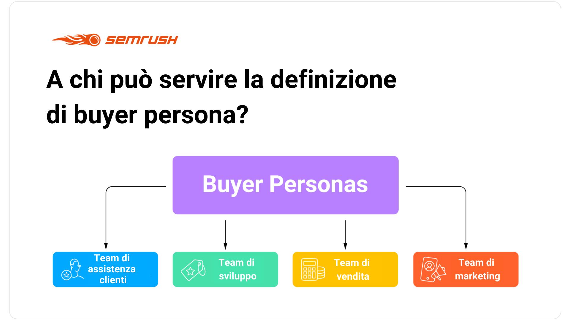 Come e perché creare la tua Buyer Persona. Image 1