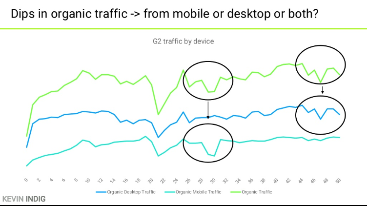 Dips in traffic - mobile vs desktop