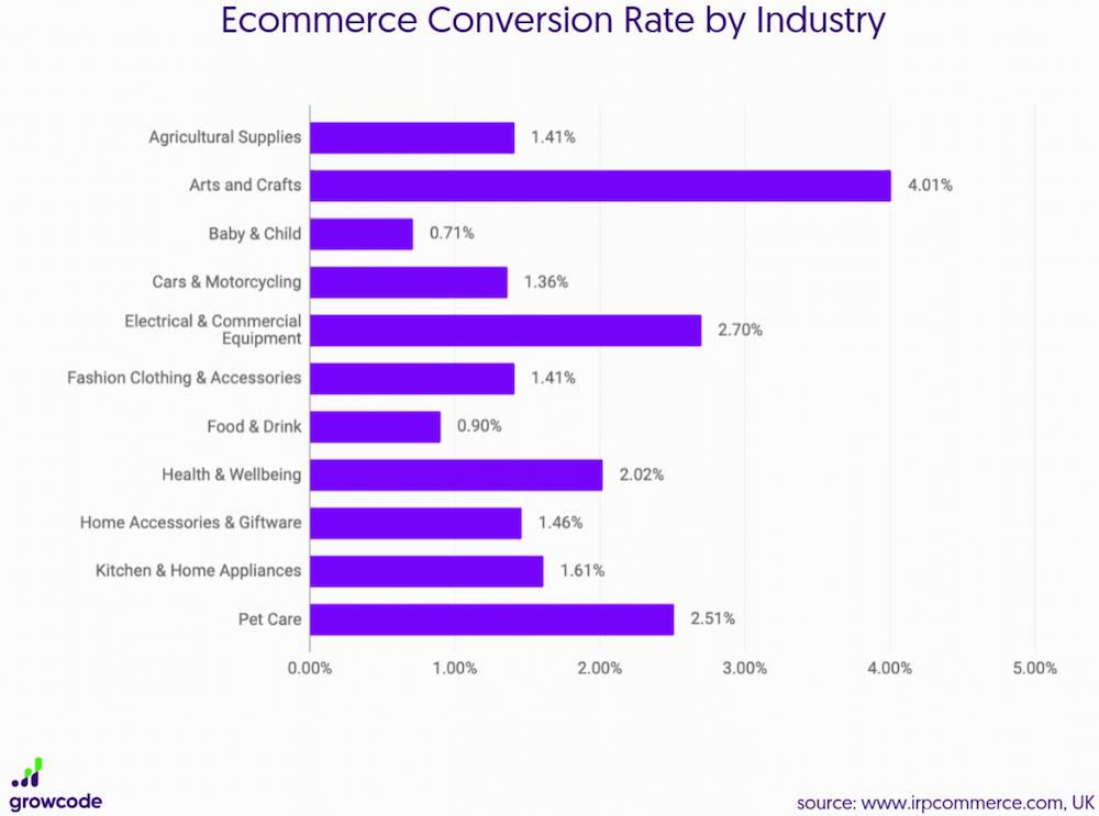 tasso di conversione degli e-commerce per settore