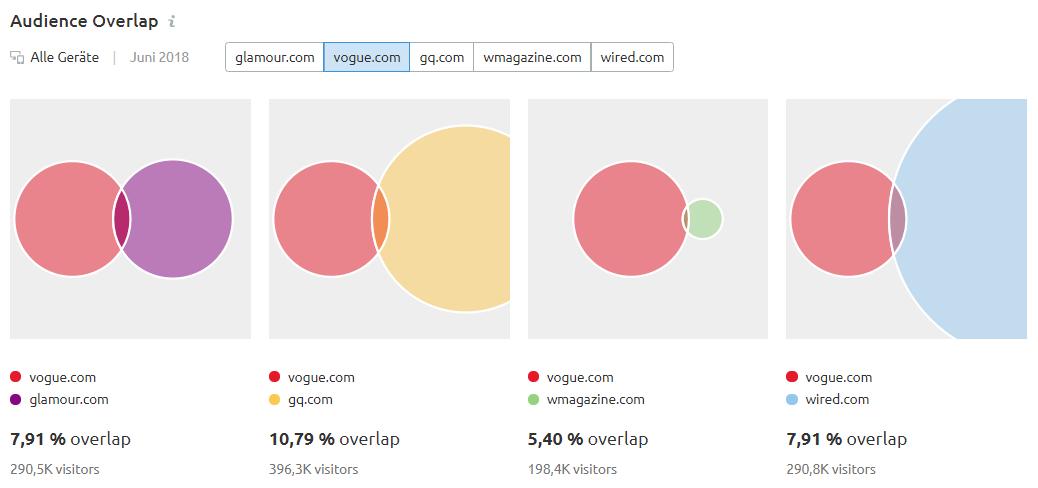 Audience Overlap: Überschneidungen für vogue.com
