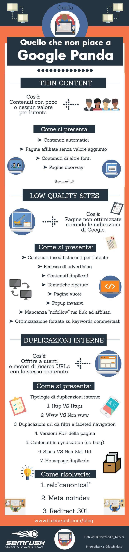 Google Panda e i contenuti duplicati: Infografica