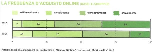 Frequenza di acquisto online, settore grocery