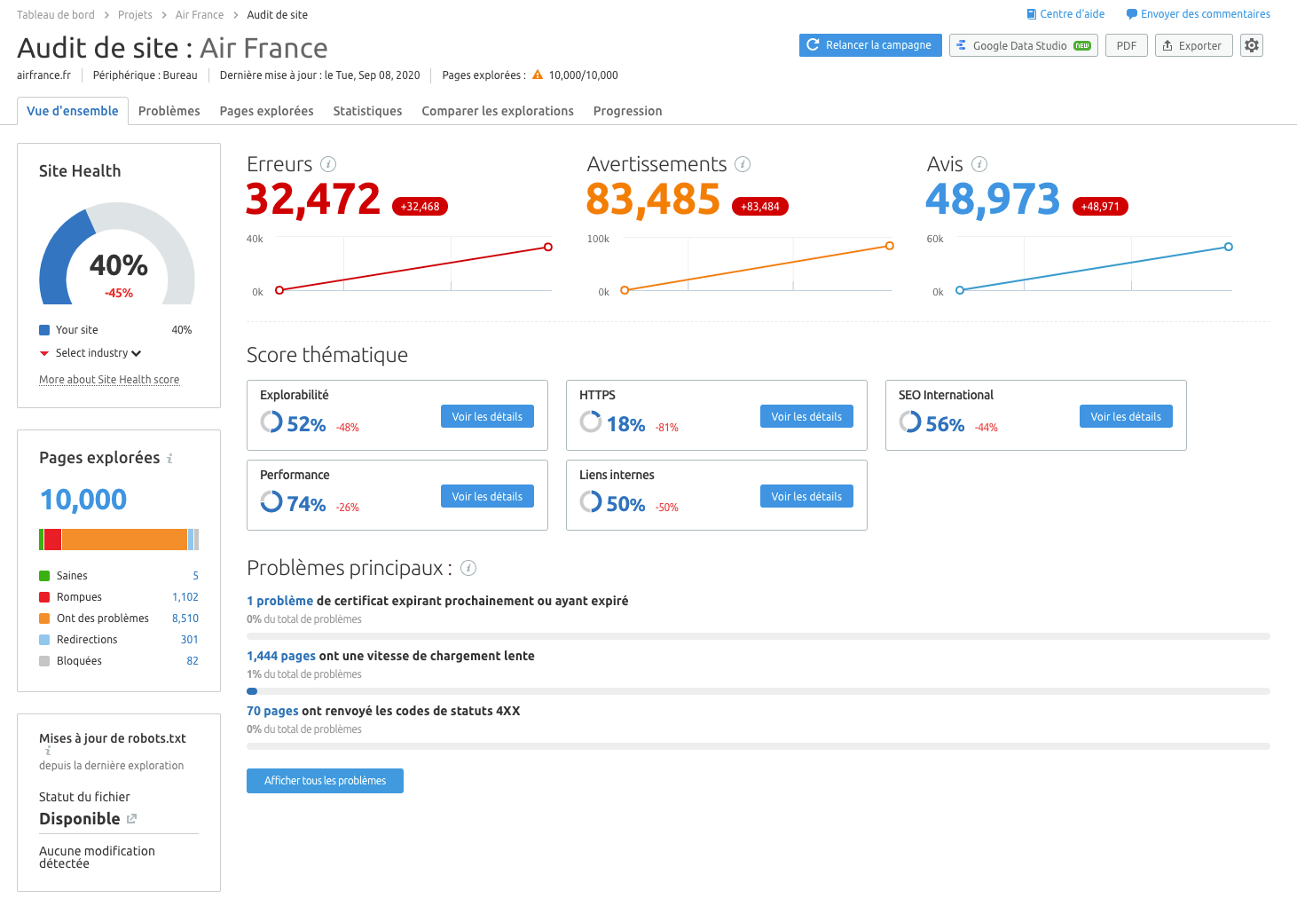 Comment réaliser un audit SEO en 18 étapes. Image 2