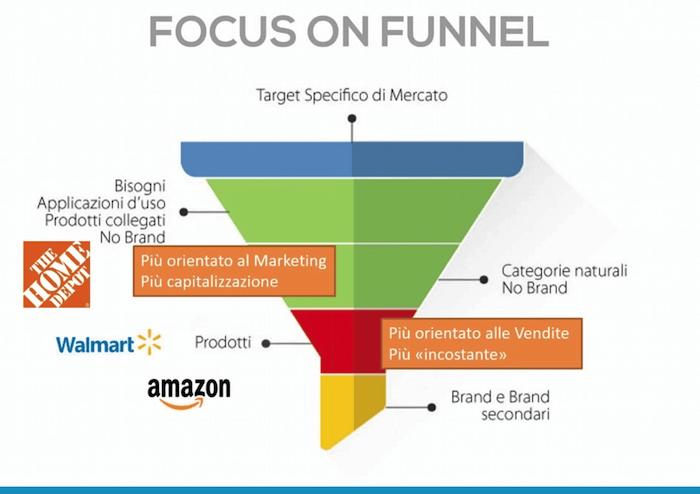 Parole chiave branded: la strategia di Amazon, Walmart e Home Depot nel Funnel