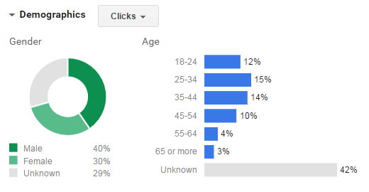 Demystifying AdWords Functionality To Lift Your ROI. Image 5