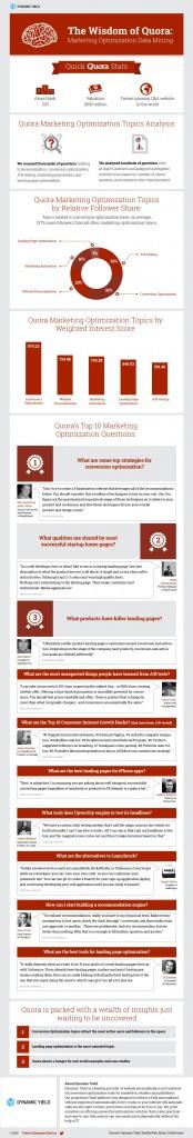 The Wisdom of Quora - Infographic