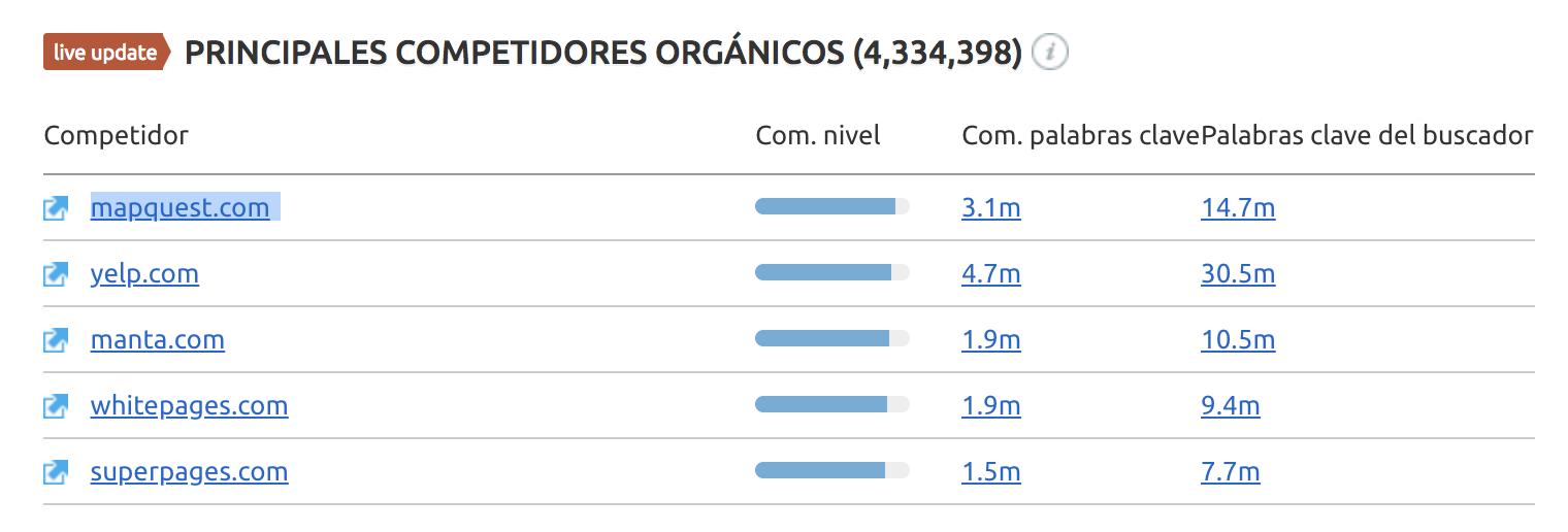 SEO para directorios- Yellowpages competencia