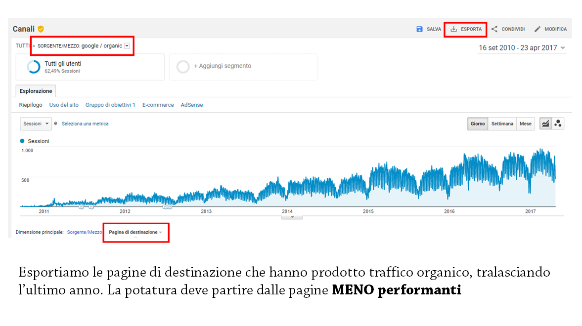 Potatura seo: analizzare gli analytics
