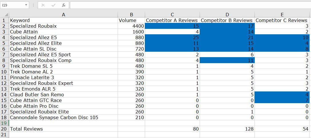 Excel Spreadsheet SEMrush data